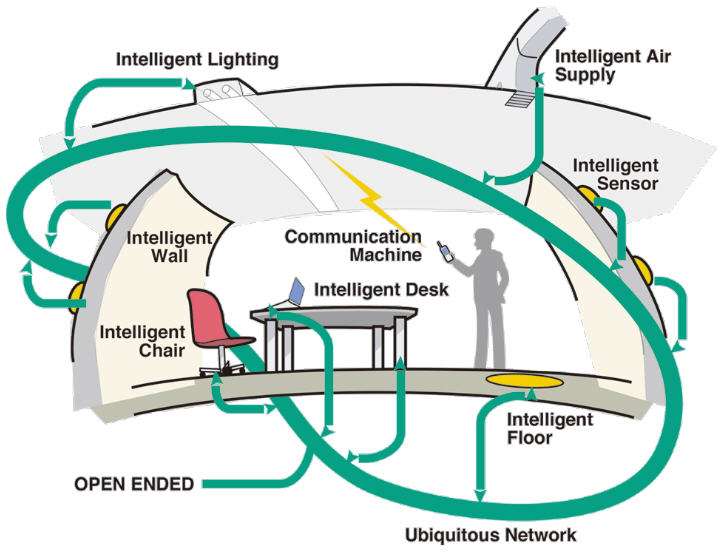 What is ubiquitous computing and how is it applied?